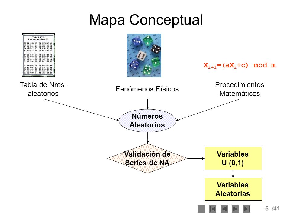 Mapa Conceptual Xi+1=(aXi+c) mod m Tabla de Nros. aleatorios