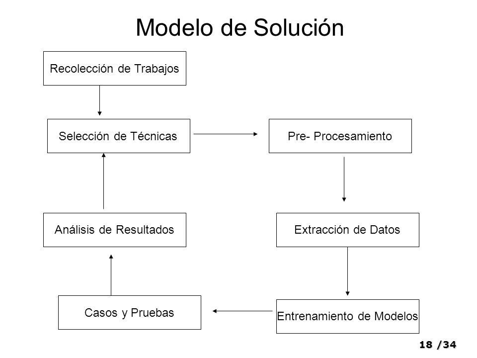Modelo de Solución Recolección de Trabajos Selección de Técnicas