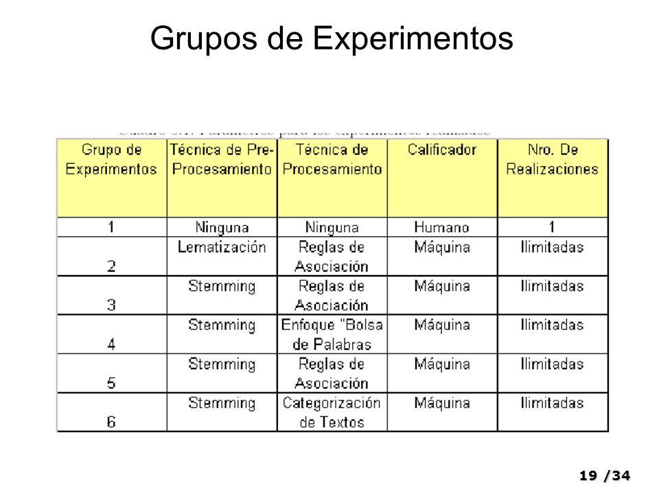 Grupos de Experimentos