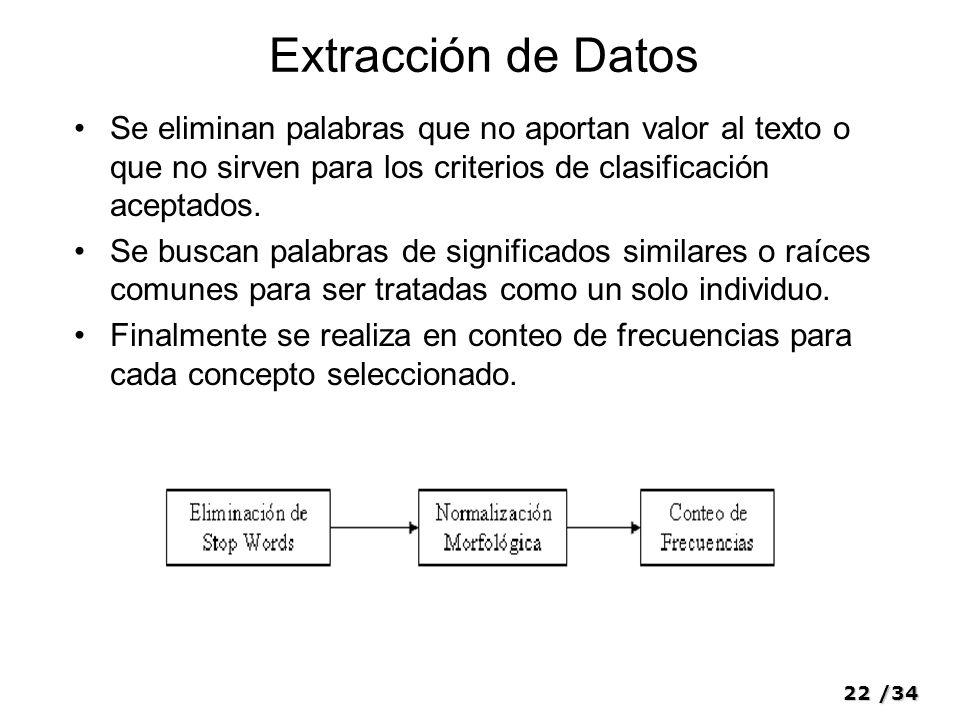 Extracción de Datos Se eliminan palabras que no aportan valor al texto o que no sirven para los criterios de clasificación aceptados.
