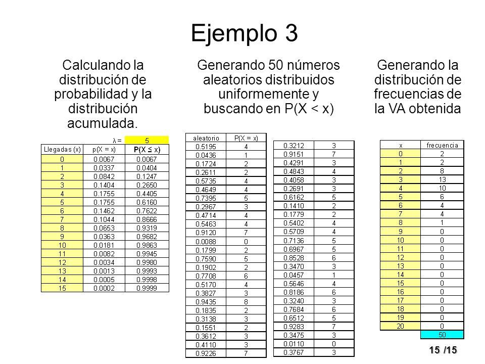 Generando la distribución de frecuencias de la VA obtenida