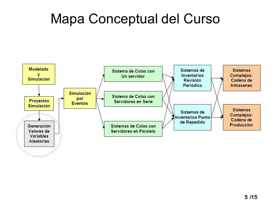 Mapa Conceptual del Curso