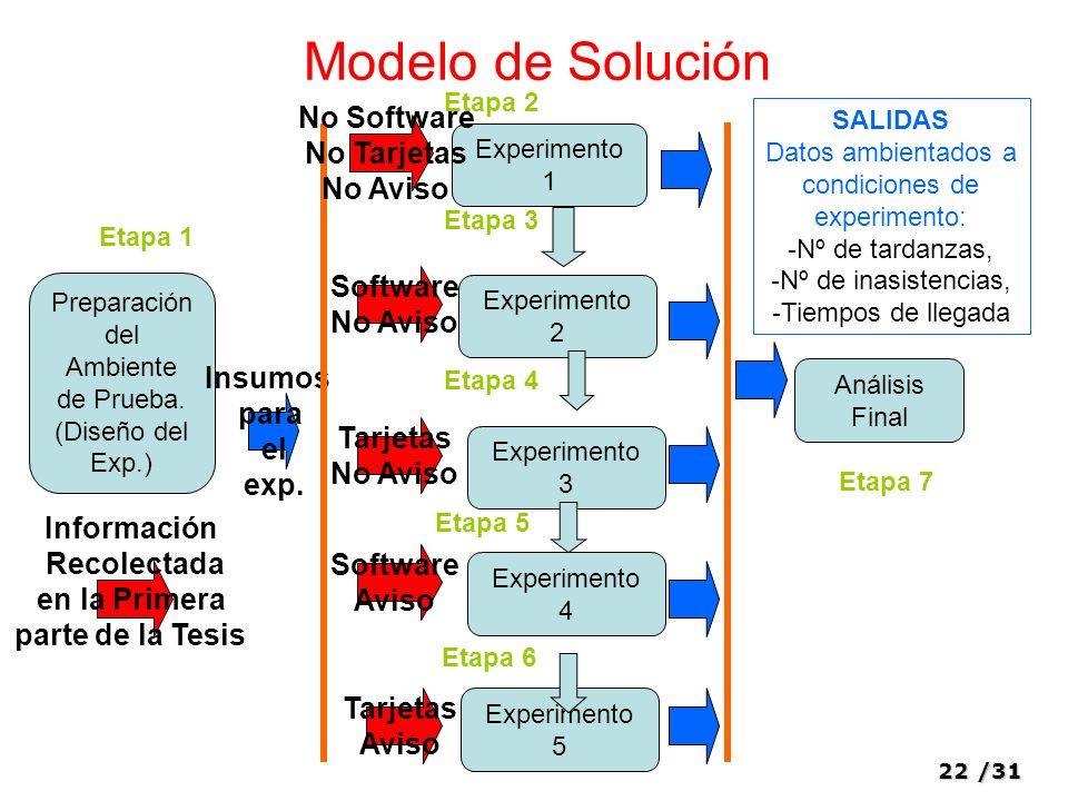 Modelo de Solución No Software No Tarjetas No Aviso Software No Aviso