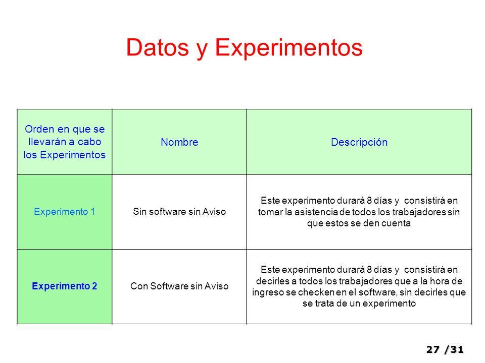 Orden en que se llevarán a cabo los Experimentos