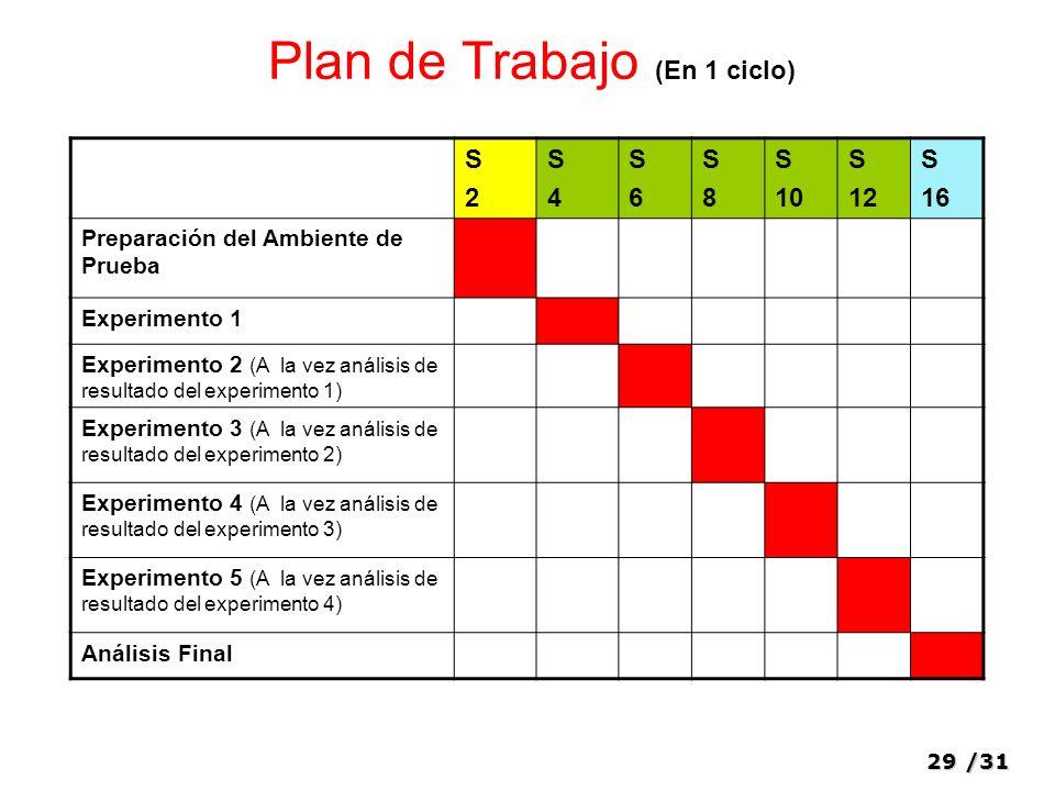 Plan de Trabajo (En 1 ciclo)