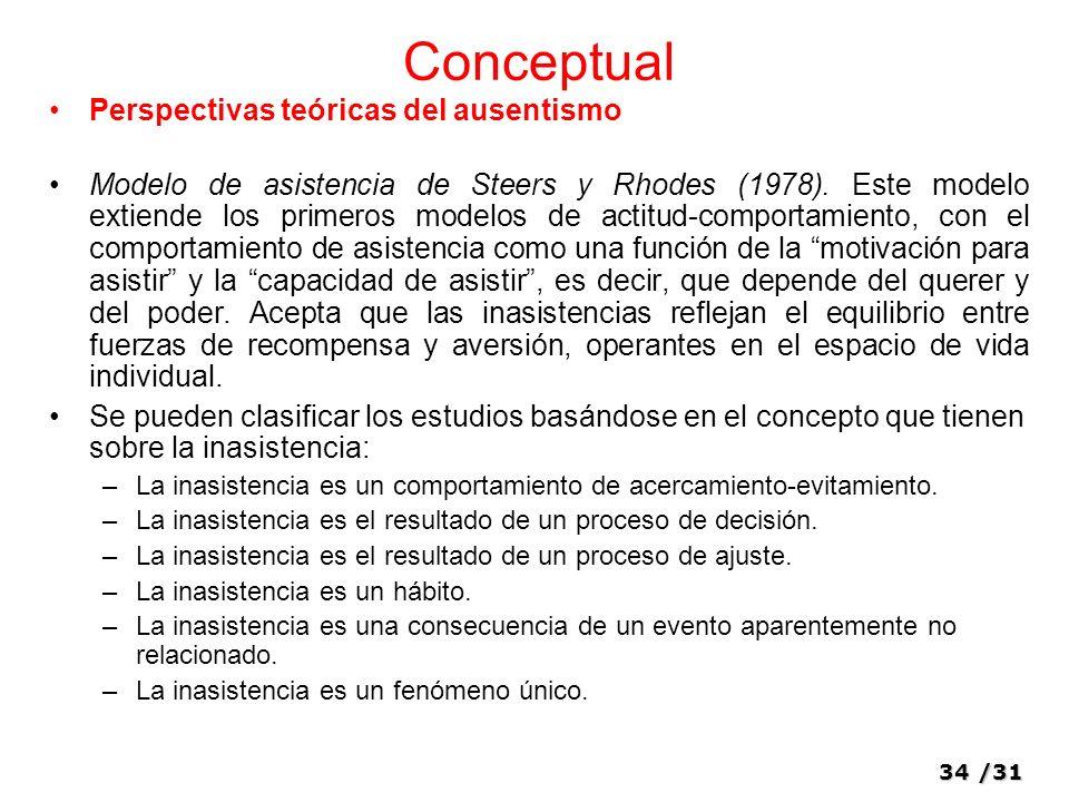 Conceptual Perspectivas teóricas del ausentismo