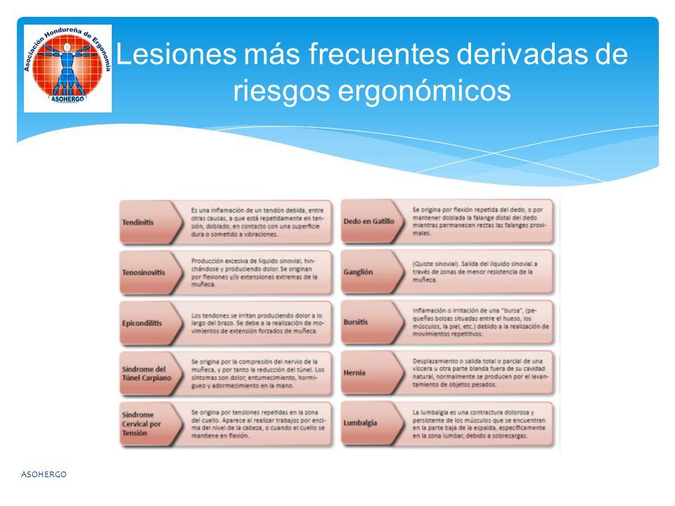 Lesiones más frecuentes derivadas de riesgos ergonómicos
