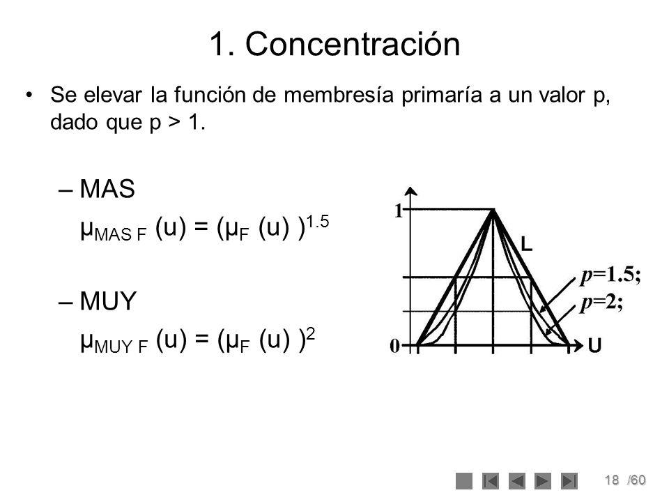 1. Concentración MAS μMAS F (u) = (μF (u) )1.5 MUY