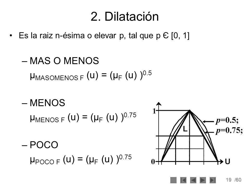 2. Dilatación MAS O MENOS μMASOMENOS F (u) = (μF (u) )0.5 MENOS