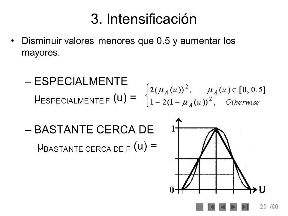 3. Intensificación ESPECIALMENTE μESPECIALMENTE F (u) =