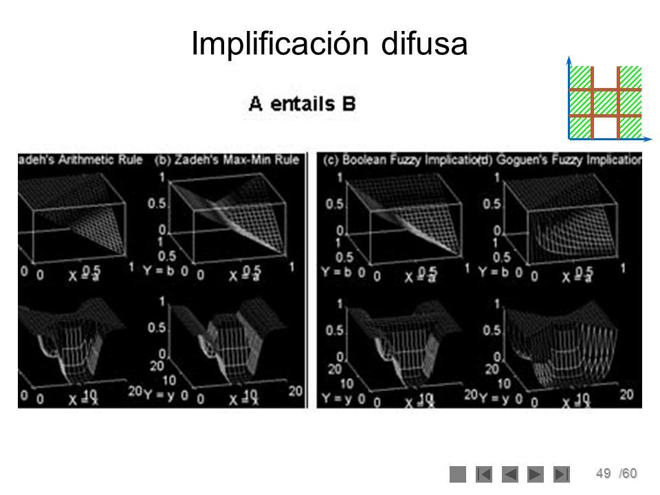 Implificación difusa