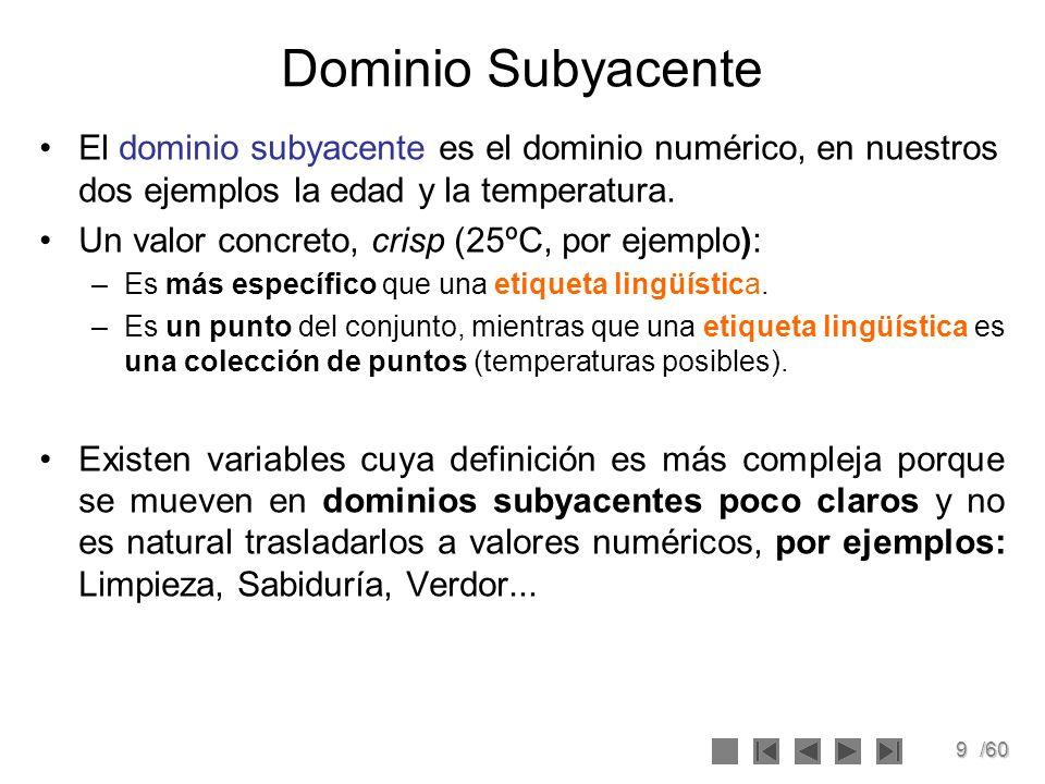 Dominio Subyacente El dominio subyacente es el dominio numérico, en nuestros dos ejemplos la edad y la temperatura.