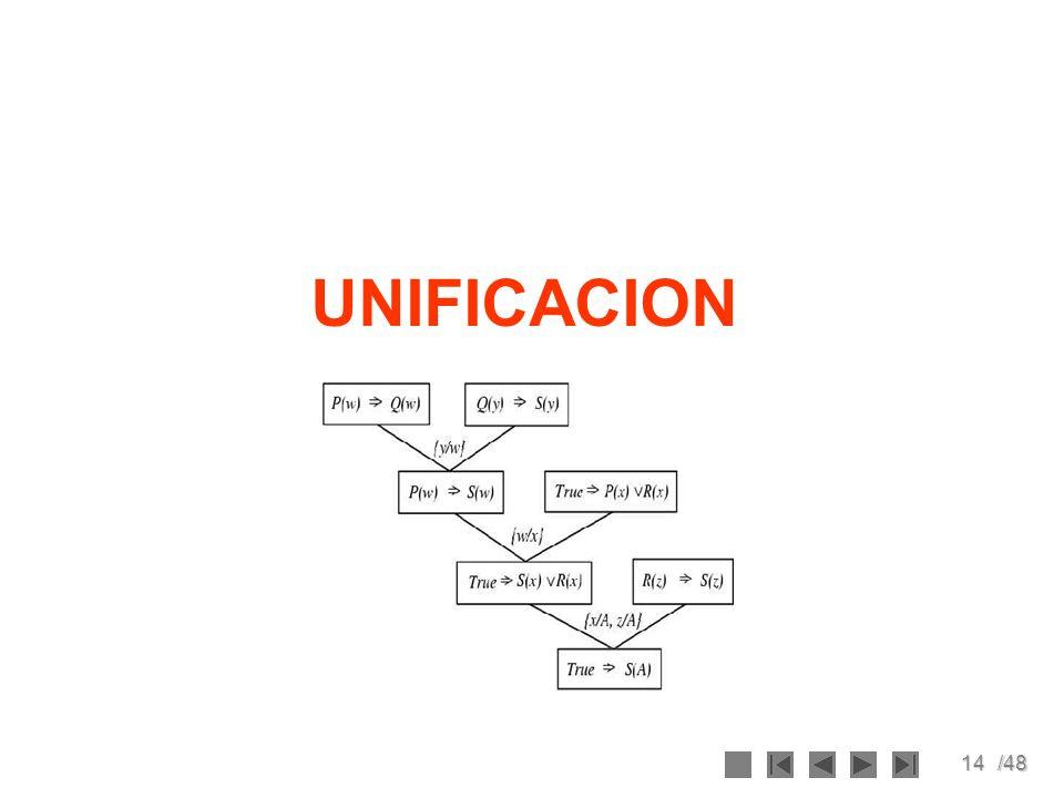 UNIFICACION