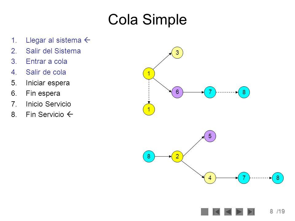 Cola Simple Llegar al sistema  Salir del Sistema Entrar a cola