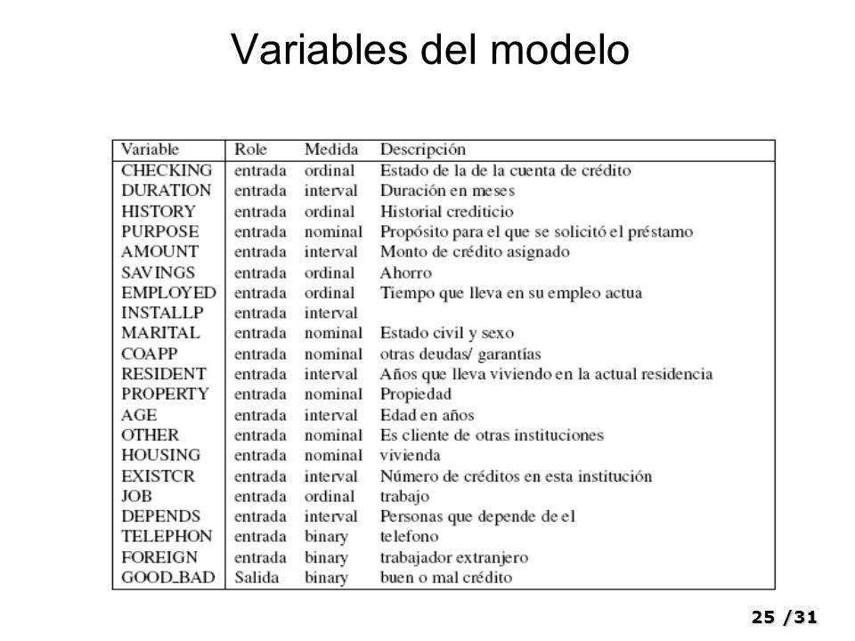 Variables del modelo