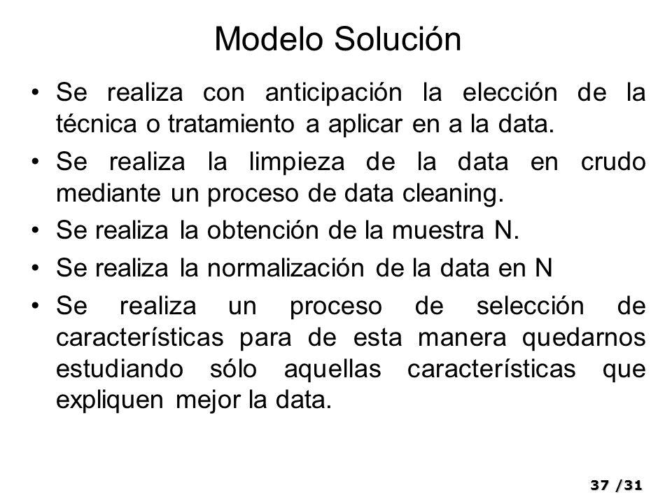 Modelo Solución Se realiza con anticipación la elección de la técnica o tratamiento a aplicar en a la data.