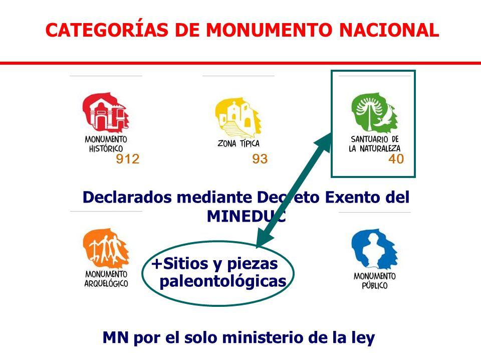 CATEGORÍAS DE MONUMENTO NACIONAL