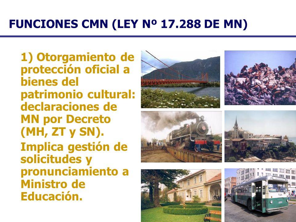 FUNCIONES CMN (LEY Nº 17.288 DE MN)