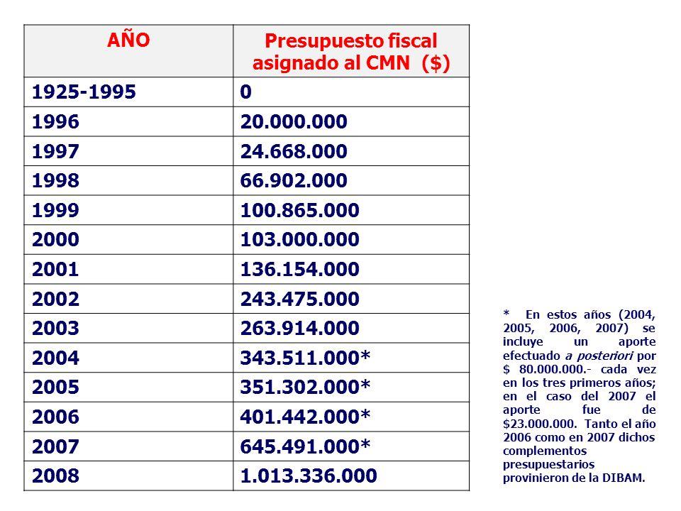 Presupuesto fiscal asignado al CMN ($)