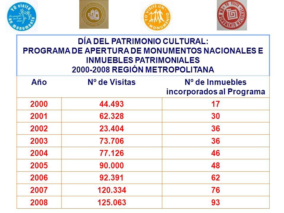 DÍA DEL PATRIMONIO CULTURAL: