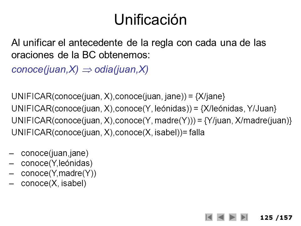 UnificaciónAl unificar el antecedente de la regla con cada una de las oraciones de la BC obtenemos: