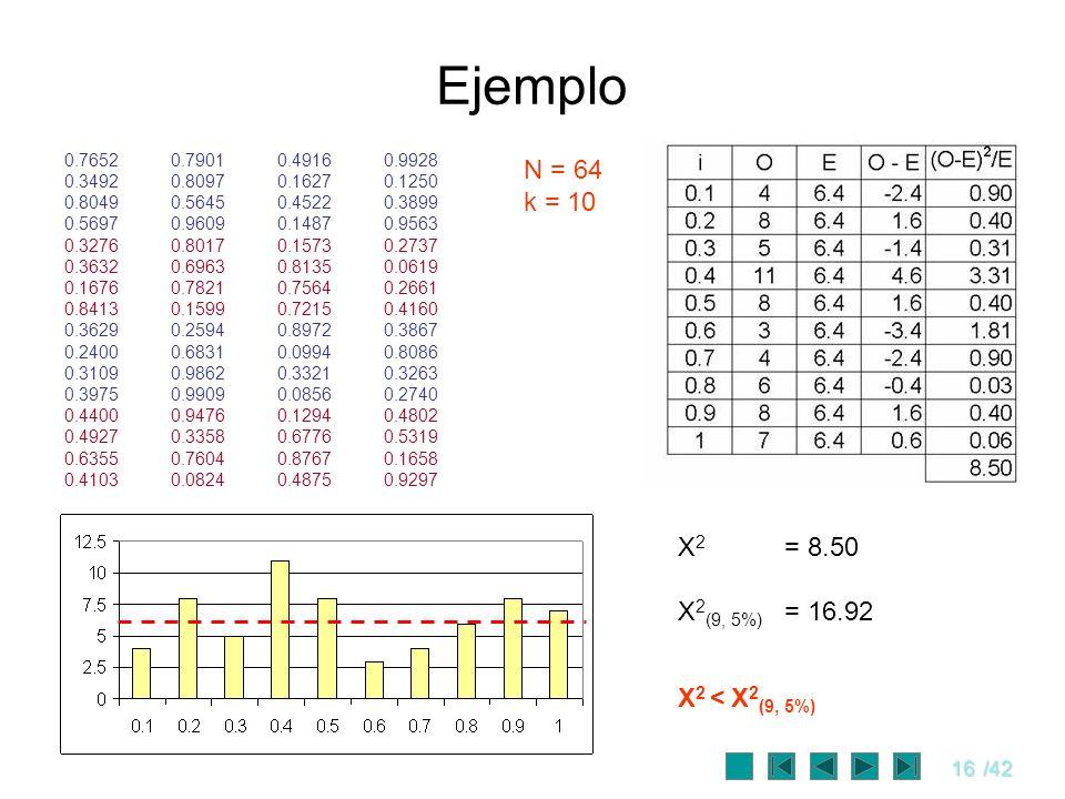Ejemplo N = 64 k = 10 X2 = 8.50 X2(9, 5%) = 16.92 X2 < X2(9, 5%)