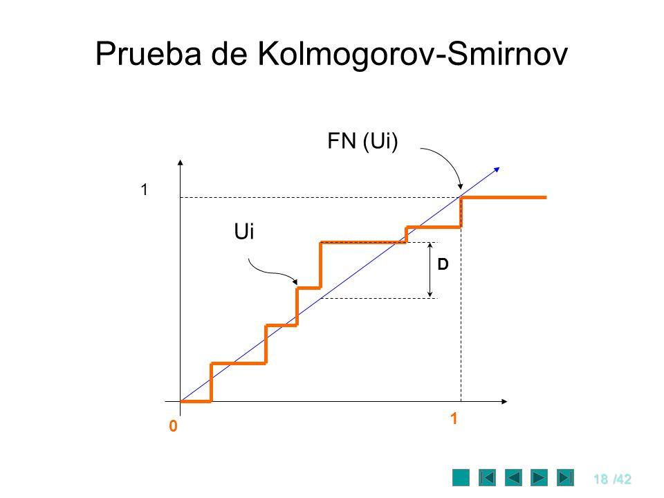Prueba de Kolmogorov-Smirnov