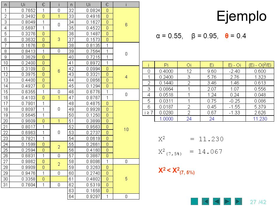 Ejemplo α = 0.55, β = 0.95, θ = 0.4 X2 = 11.230 X2(7,5%) = 14.067
