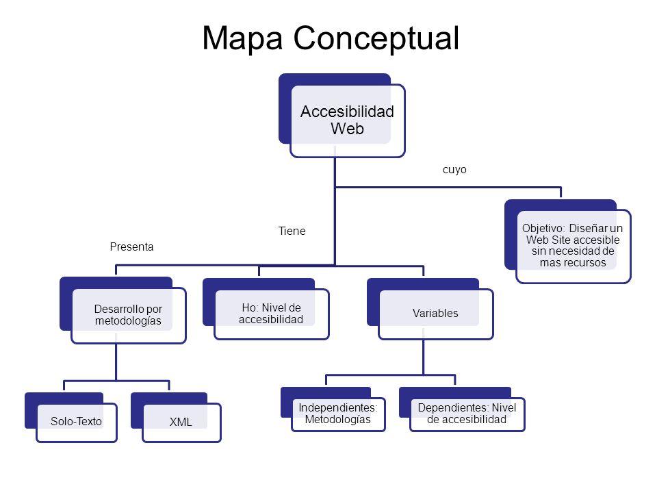 Mapa Conceptual Accesibilidad Web cuyo Tiene Presenta