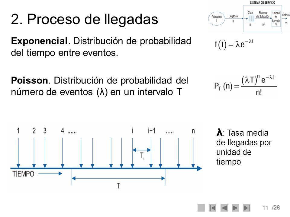 2. Proceso de llegadasExponencial. Distribución de probabilidad del tiempo entre eventos.