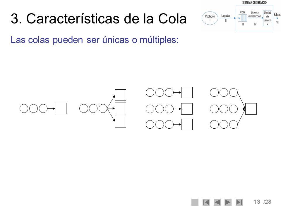 3. Características de la Cola