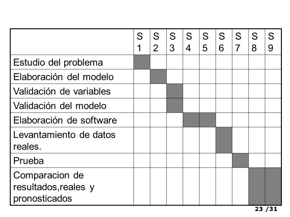 S1 S2. S3. S4. S5. S6. S7. S8. S9. Estudio del problema. Elaboración del modelo. Validación de variables.