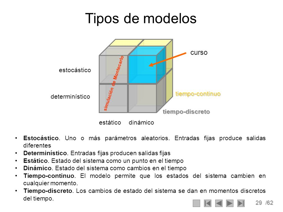 Tipos de modelos curso estocástico determinístico estático dinámico