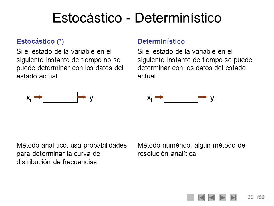 Estocástico - Determinístico