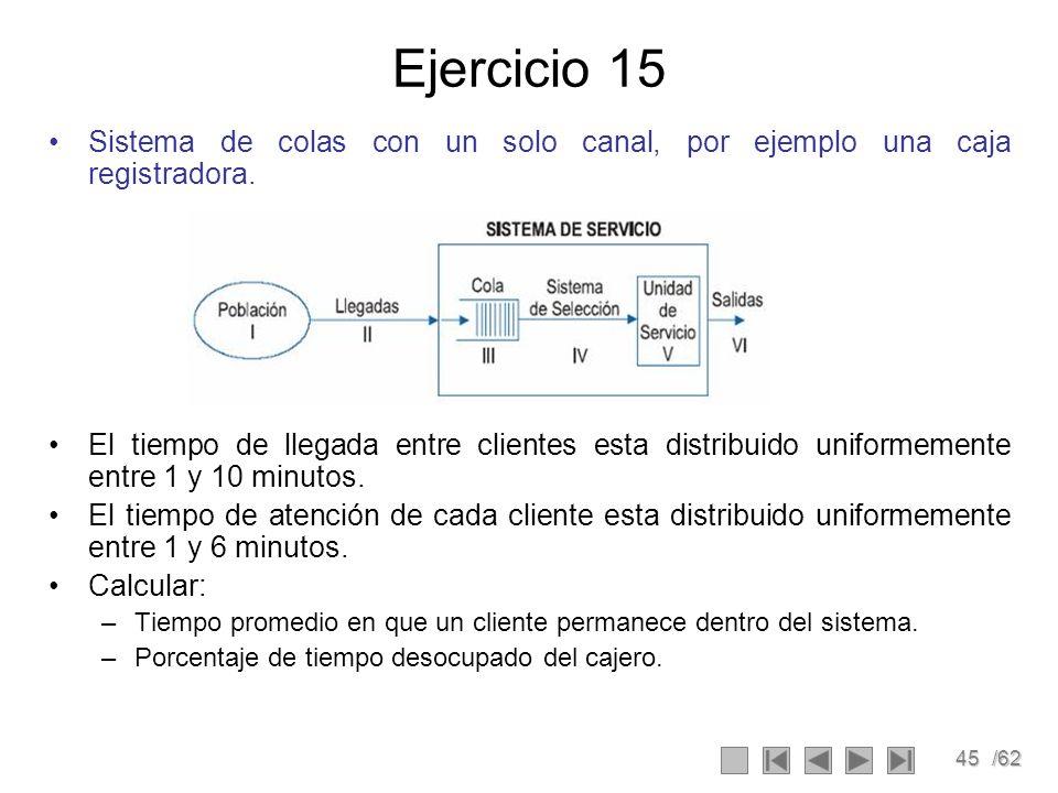 Ejercicio 15 Sistema de colas con un solo canal, por ejemplo una caja registradora.