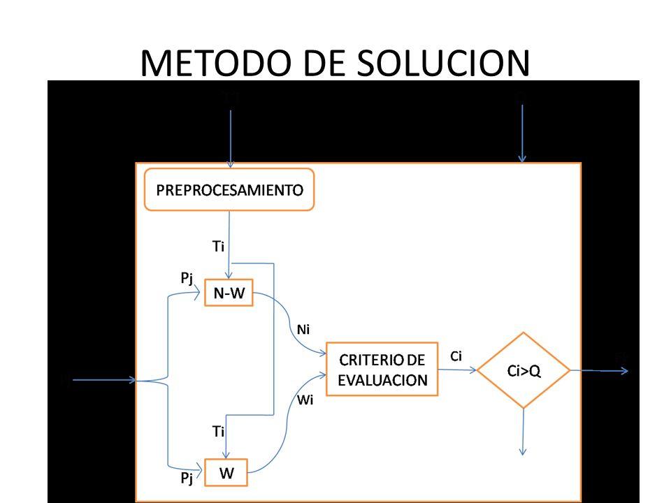 METODO DE SOLUCION