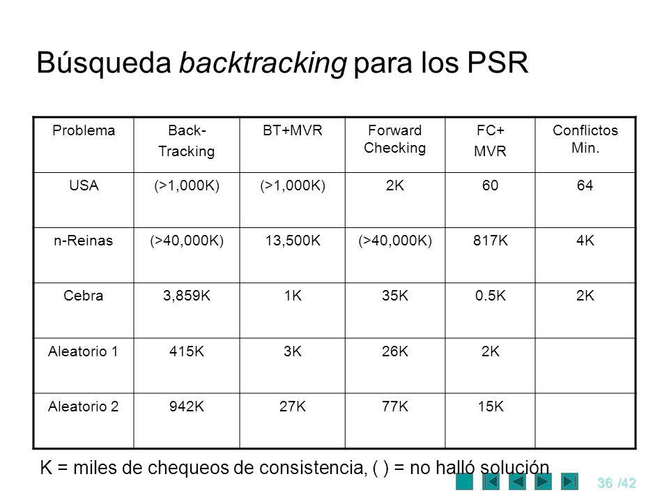 Búsqueda backtracking para los PSR
