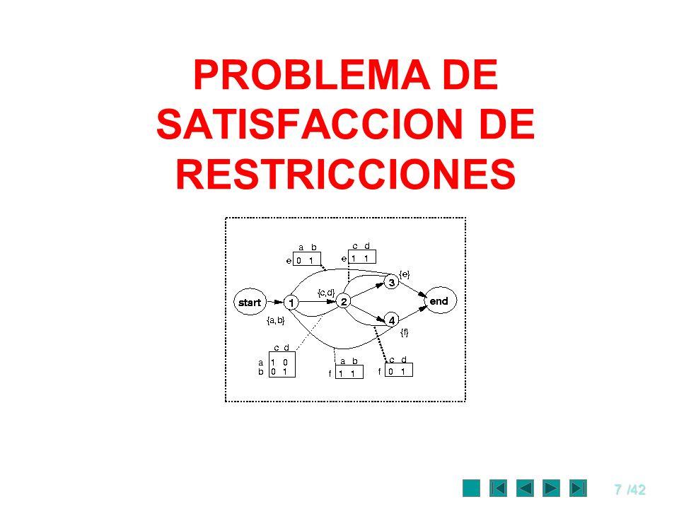 PROBLEMA DE SATISFACCION DE RESTRICCIONES
