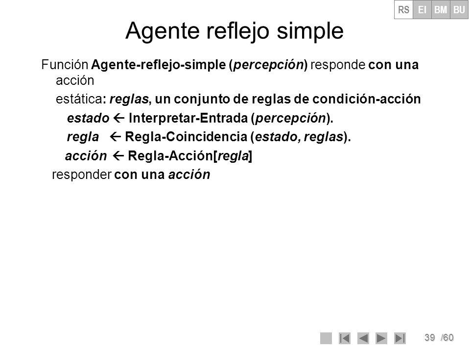 RS EI. BM. BU. Agente reflejo simple. Función Agente-reflejo-simple (percepción) responde con una acción.