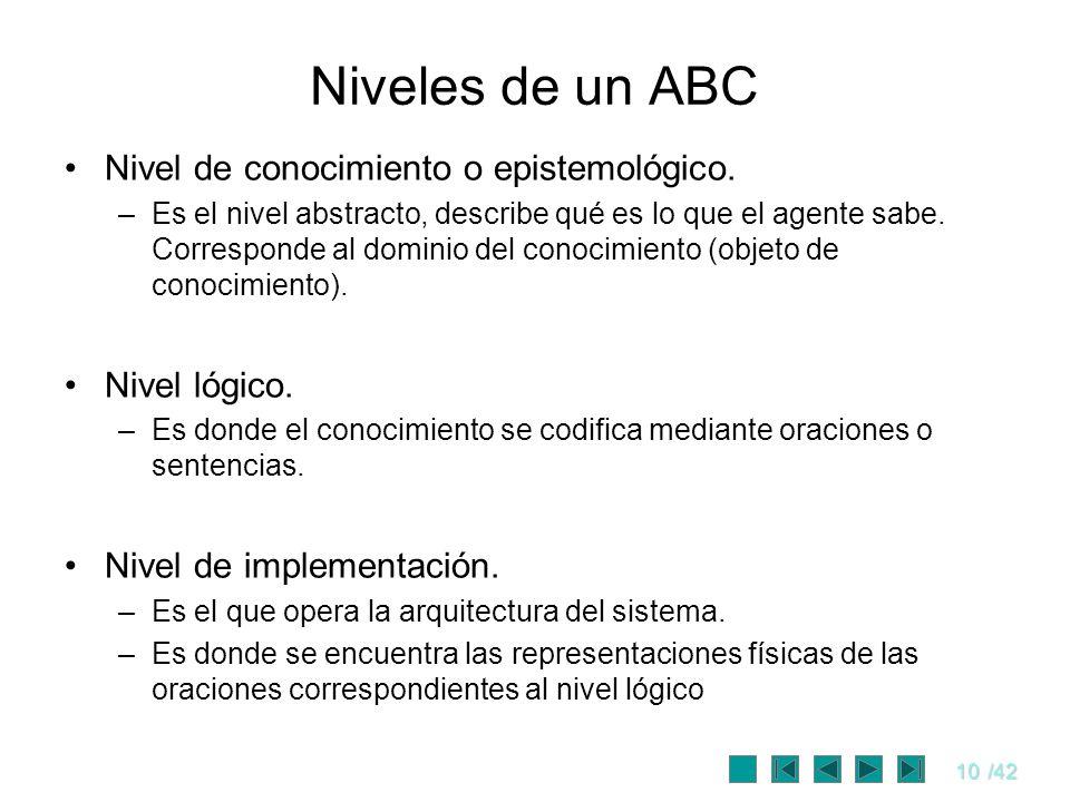 Niveles de un ABC Nivel de conocimiento o epistemológico.