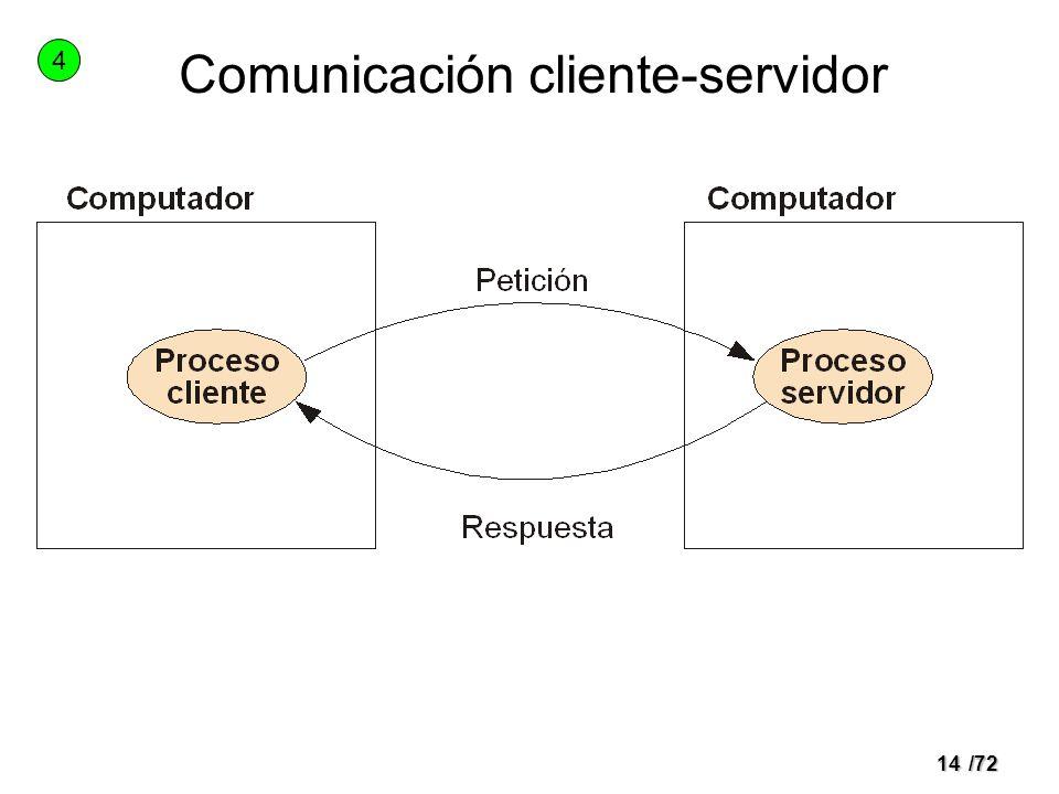 Comunicación cliente-servidor