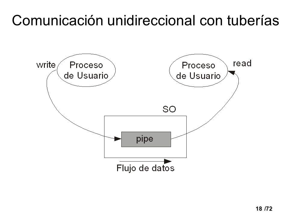 Comunicación unidireccional con tuberías