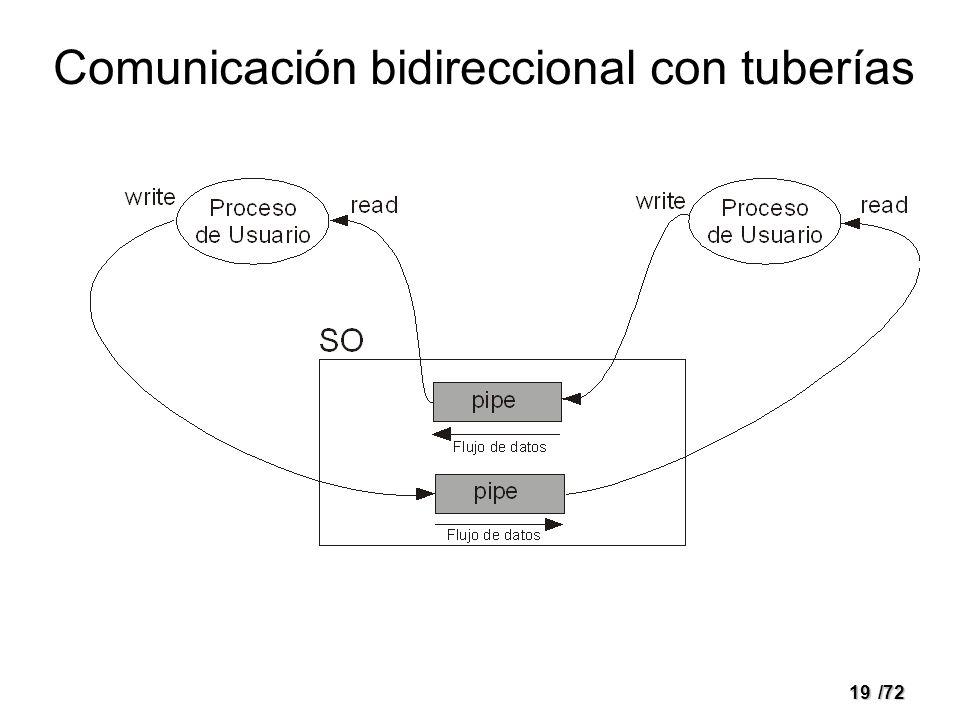Comunicación bidireccional con tuberías