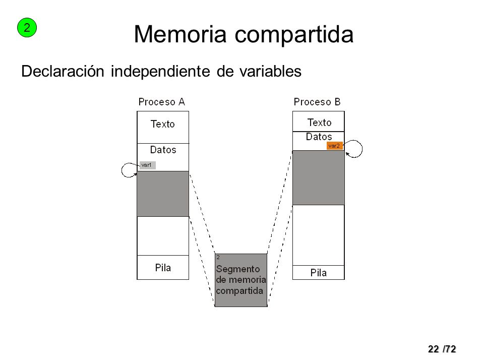 Memoria compartida 2 Declaración independiente de variables