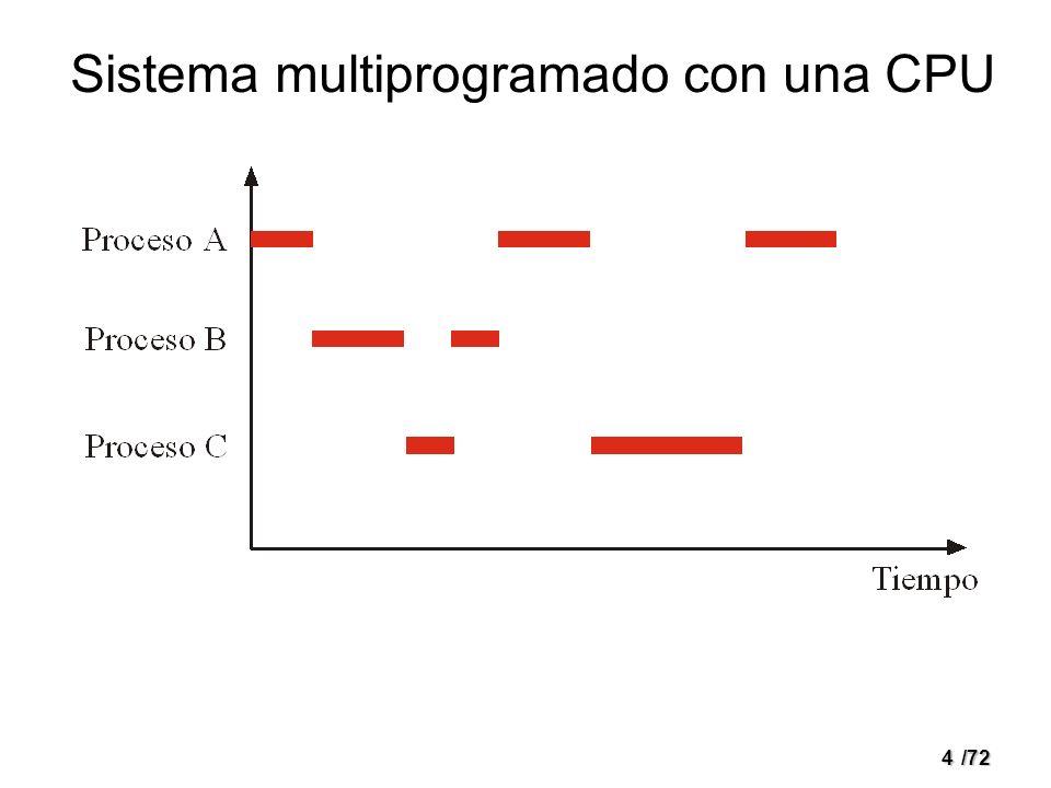 Sistema multiprogramado con una CPU