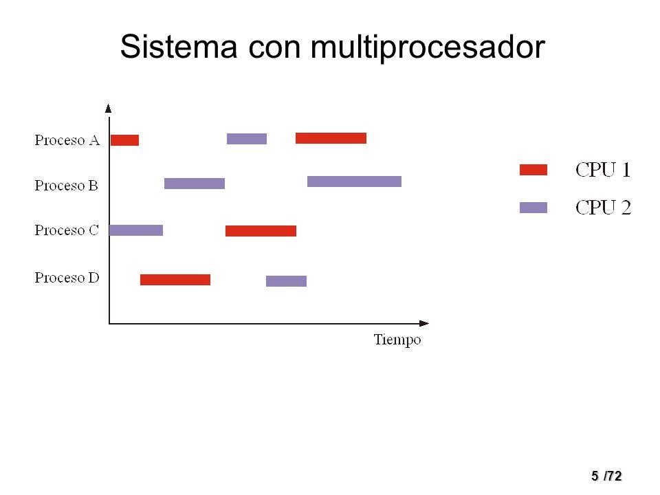 Sistema con multiprocesador