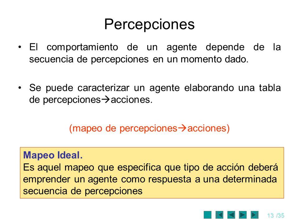 (mapeo de percepcionesacciones)
