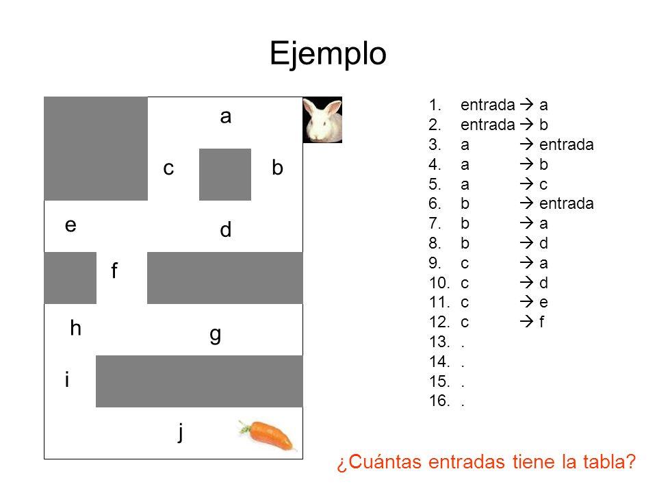 Ejemplo a b c d e f g h i j ¿Cuántas entradas tiene la tabla