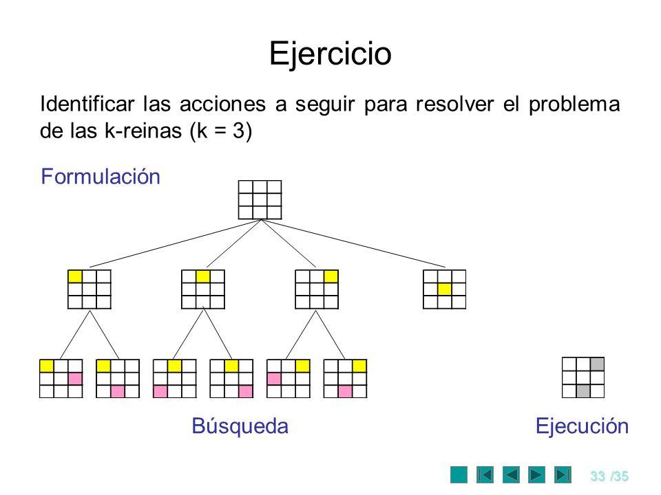 Ejercicio Identificar las acciones a seguir para resolver el problema de las k-reinas (k = 3) Formulación.