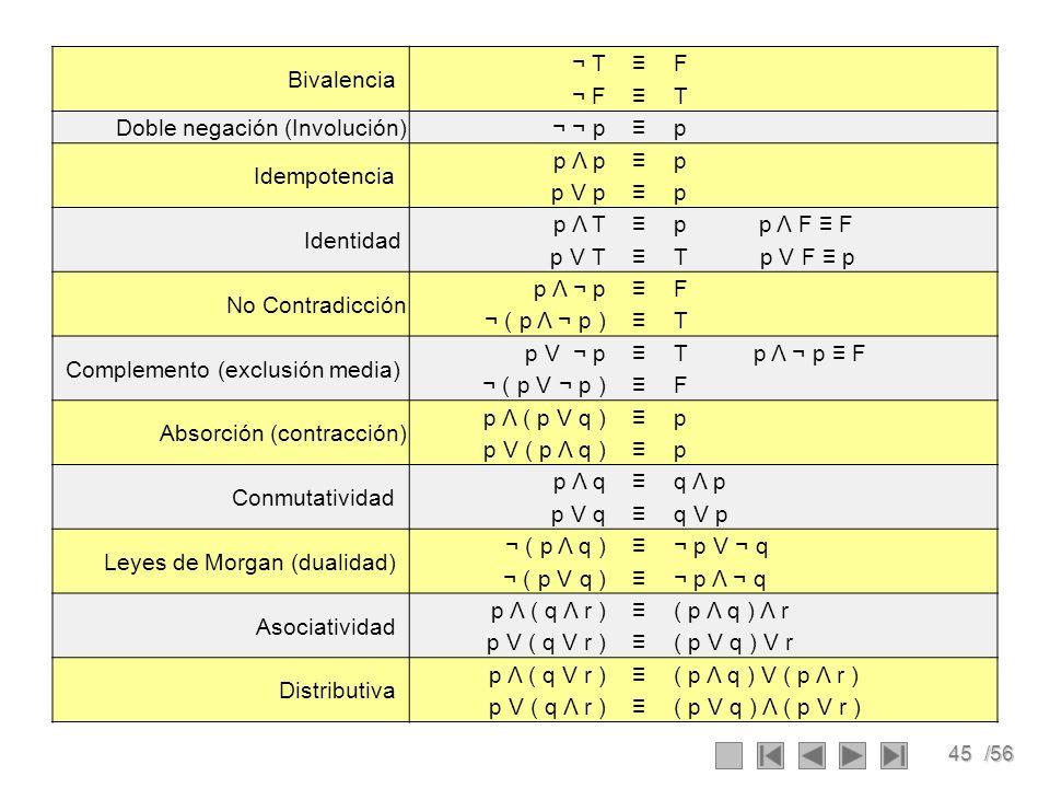 Bivalencia ¬ T. ≡ F. ¬ F. T. Doble negación (Involución) ¬ ¬ p. p. Idempotencia p Λ p.